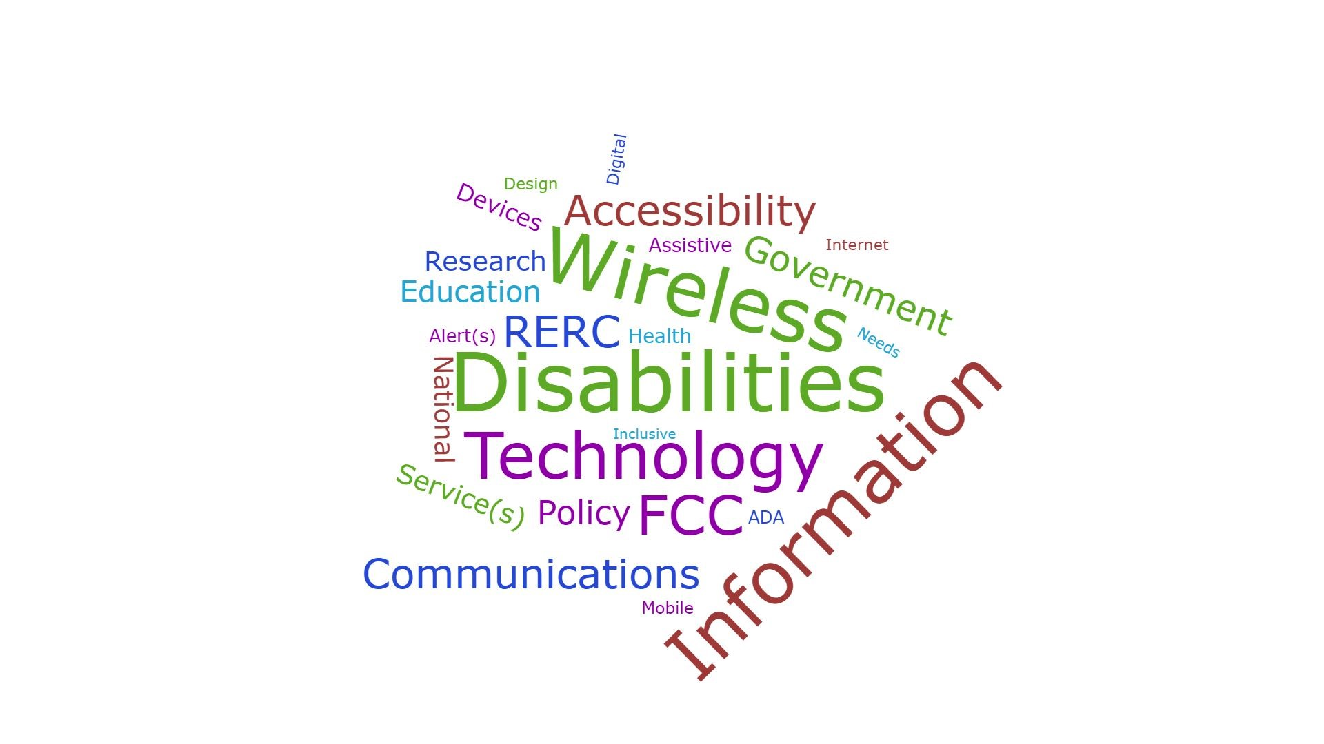 Image shows the top 25 key words with those that appeared with greater frequency being larger than words that appeared less frequently.  In descending order, the words are: Disabilities  Wireless Information Technology FCC RERC Accessibility Emergency Communications Government Policy Education Research  Service(s) National Devices Health Assistive Alert(s) ADA Digital Mobile Design Internet