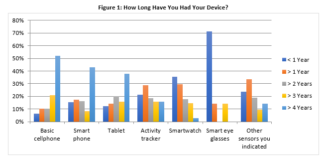 This bar chart presents how long individuals have had their devices. Among 48 basic cell phone owners who responded, 25 individuals have owned their devices longer than four years; 10 have owned their devices for less than four years but more than three years; 5 have owned their devices for less than three years but more than two years; 5 have owned their devices for less than two years but more than one year; 3 have owned their devices for less than one year. Among 319 smartphone owners who responded, 137